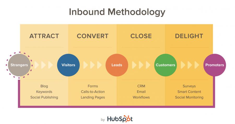 Rappresentazione grafica del Customer Journey nel processo di Inbound Marketing